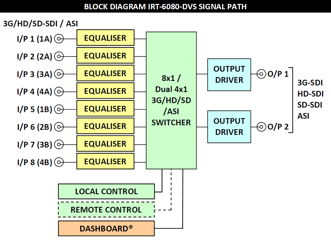 Irt 6080 dvs 3ghdsd sdi asi digital video switcher router irt 6080 dvs block diagram asfbconference2016 Gallery