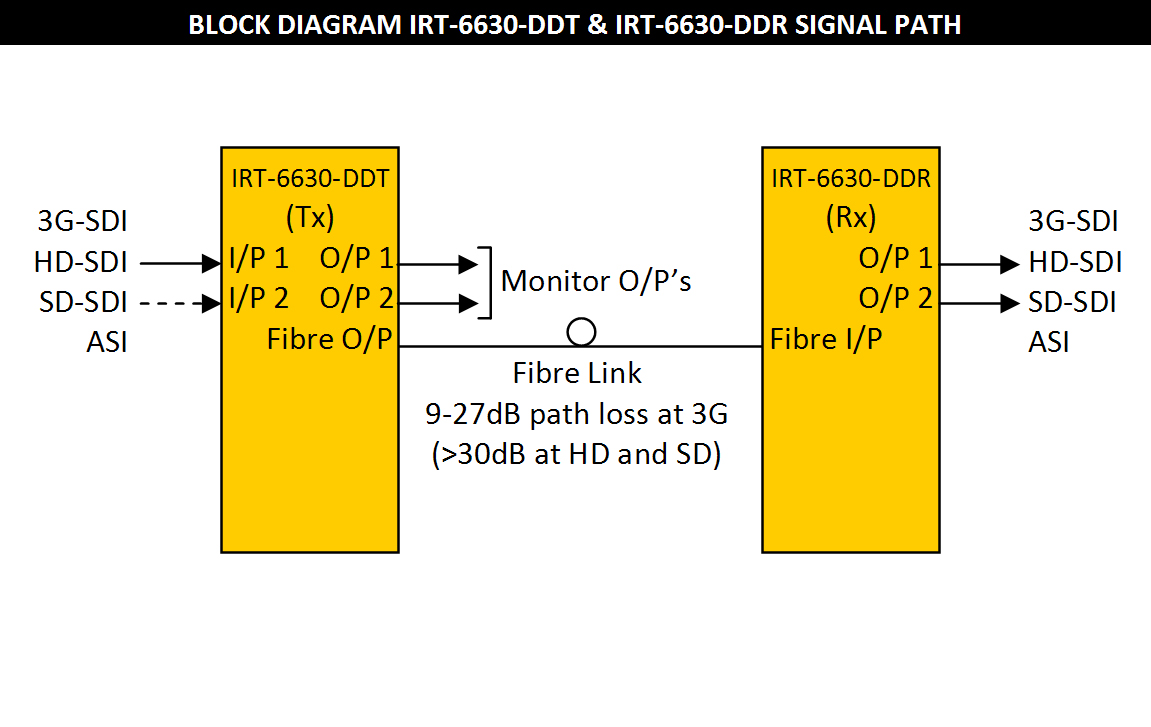 IRT-6630-DDT & IRT-6630-DDR Block Diagram