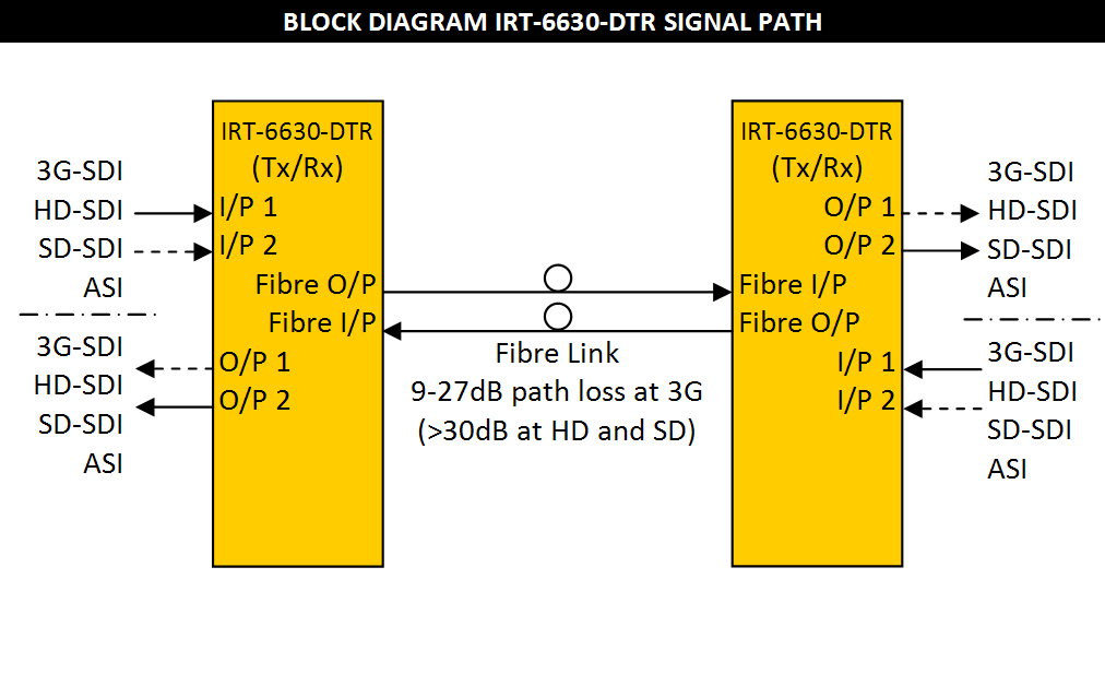 IRT-6630-DDT Block Diagram