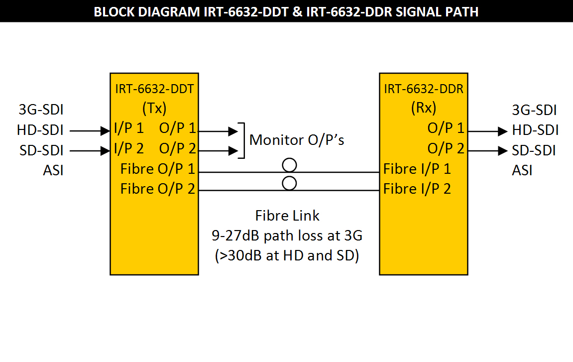 IRT-6632-DDT & IRT-6632-DDR Block Diagram