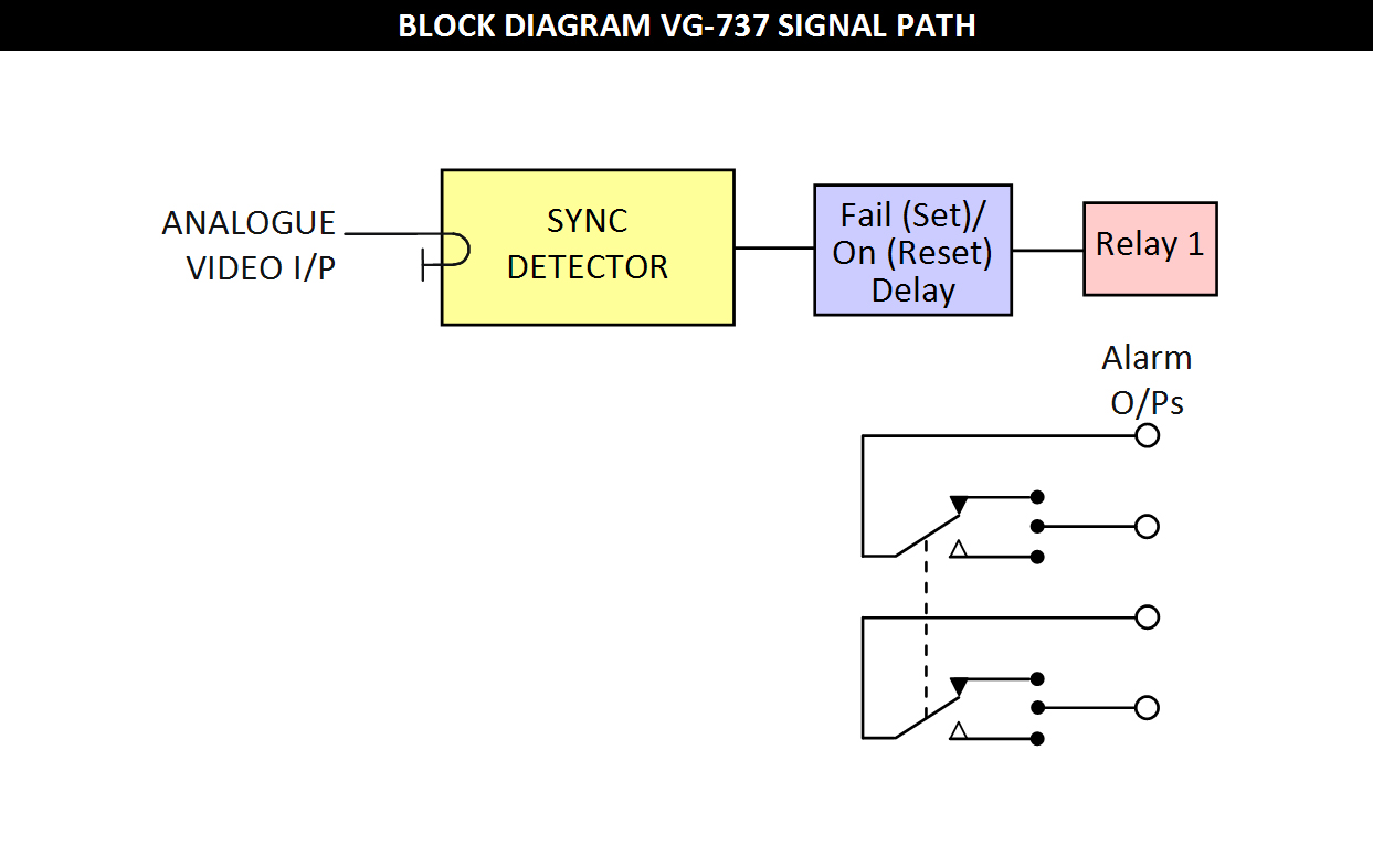Vg 737 Led Detector Circuit Visual Indication Of The State And Alarm Circuits Is Provided By Indicators On Front Panel
