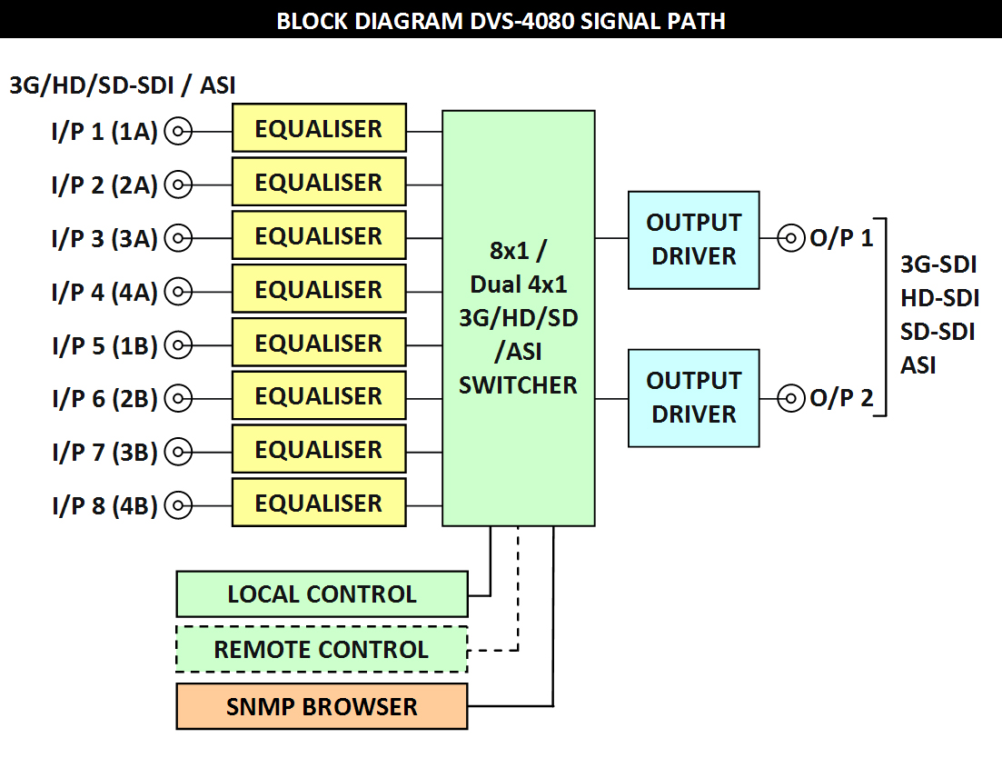 Dvs 4080 Rbvhda8 3g Hd Sdsdi 1 Input 8 Output Video Distribution Amplifier Technical Specifications