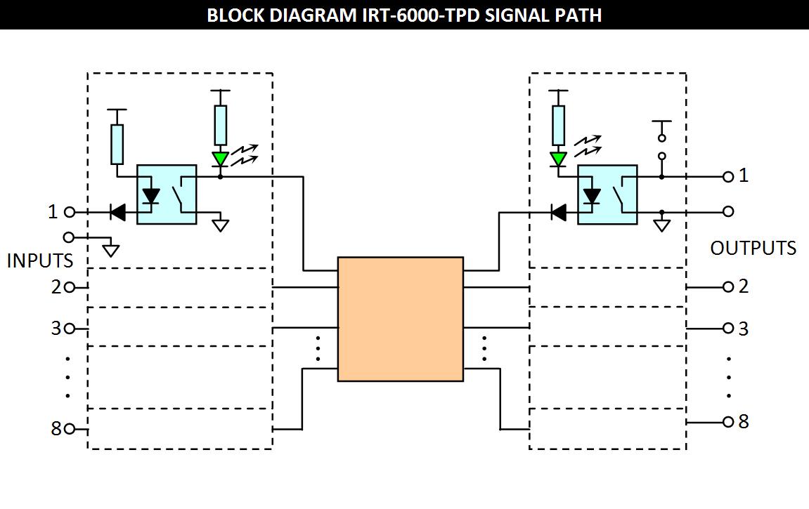IRT-6000-TPD Block Diagram