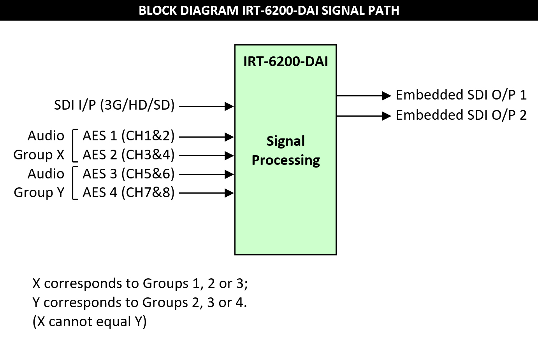 IRT-6200-DAI Block Diagram