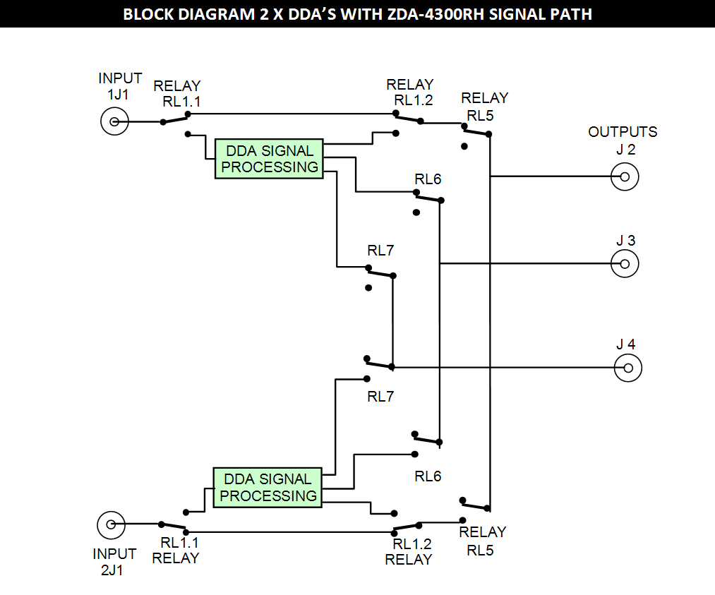 Zda 4300rh Mpeg 2 Block Diagram Changeover Inhibit And Request Switches Are Provided On The Front Panel For Local Manual Control